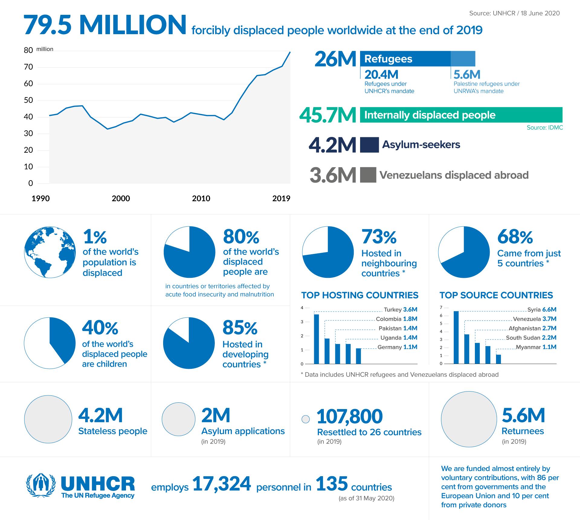 (English)_FiguresAtAGlance_Infographic(18JUN2020)