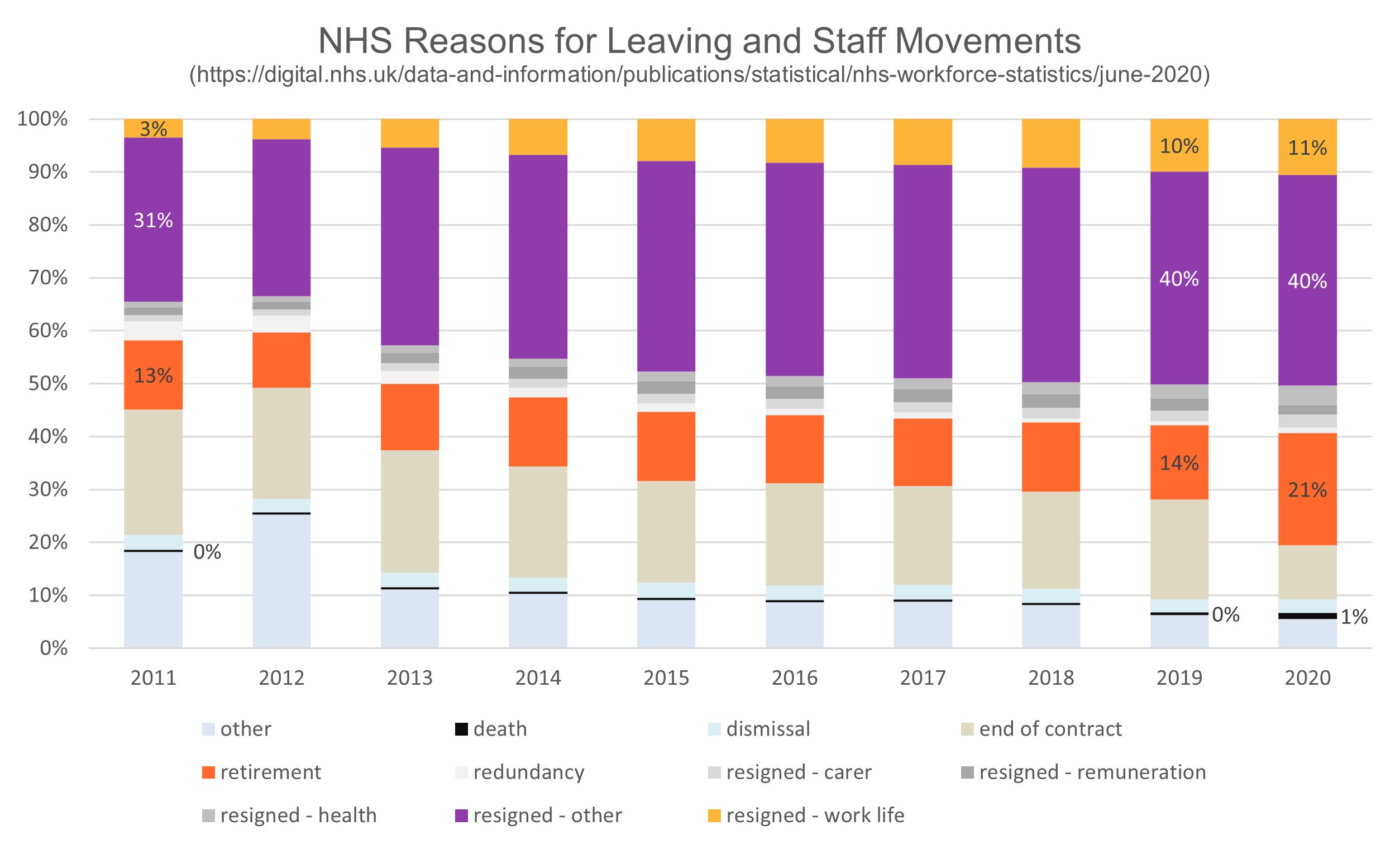NHS leaving