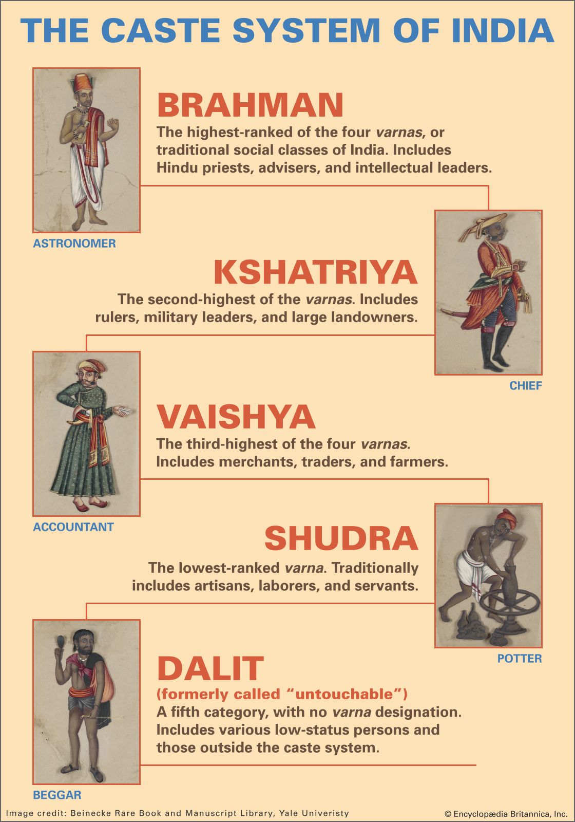 caste-system-varna-s-classes-India-hierarchy