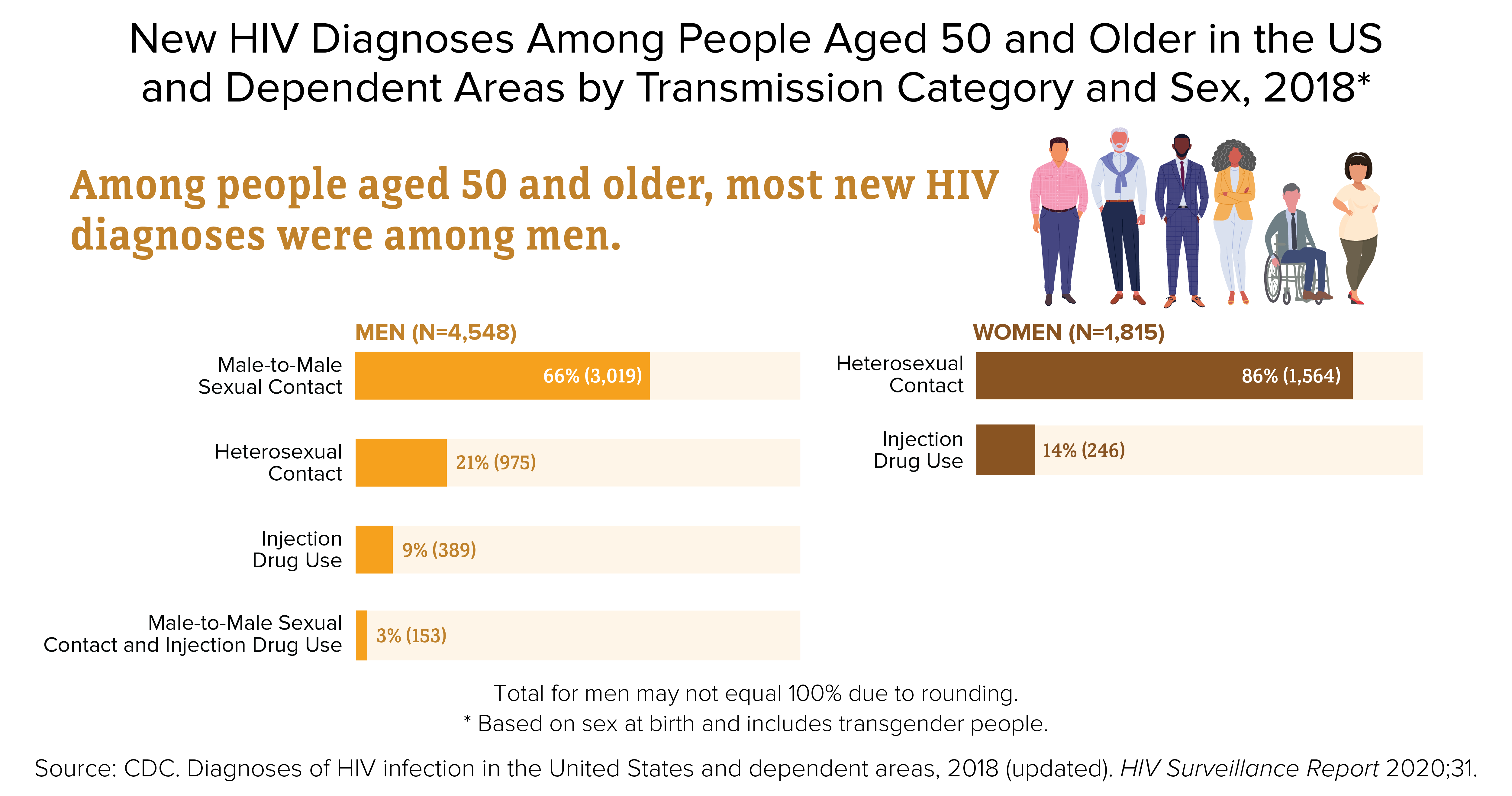 cdc-hiv-older-infographic-men-women-1200x630
