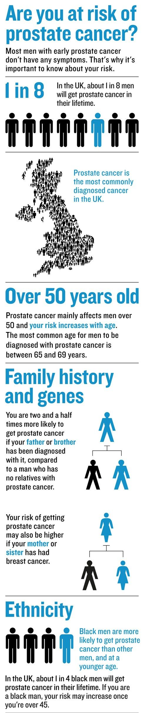 prostate cancer risk-infographic-web-2020-ifm